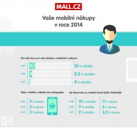 Infografika Mall.cz - mobilní zařízení v 2014