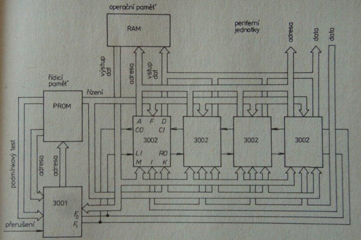 Obrázek 9  Další schéma procesoru vytvořeného z integrovaných obvodů rodiny  3000. Pravděpodobně omylem jsou signály FI a FO označeny na tomto schématu  ... ab8f0ada417