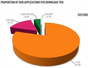 Android Market statistiky I