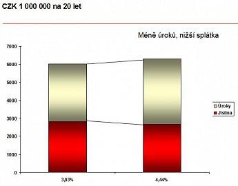 UCB_hypoteka_graf