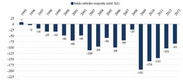Vývoj splácení závazků plynoucích z korunových státních dluhopisů (mld. Kč)
