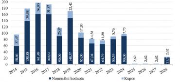 Vývoj splácení závazků plynoucích ze zahraničních státních dluhopisů (mld. Kč)