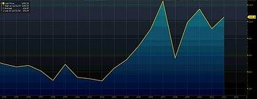 Vývoj indexu MSCI Emerging Markets (1994 -2012)