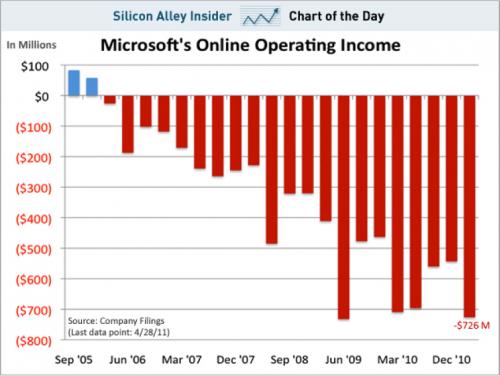 Výsledky online divize Microsoftu