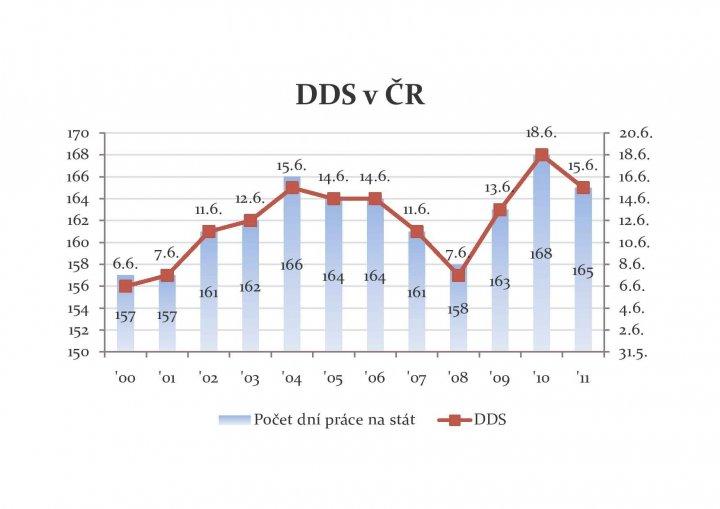 Vývoj DDS