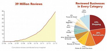 Vývoj počtu recenzí a jejich podíl podle jednotlivých oborů.