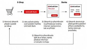Popis nákupu přes platební tlačítko.