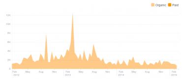 Několik let postupného poklesu reache Stránky POOH.CZ. Aktuálně má 3 300 fanoušků, je už ve více omezované kategorii.