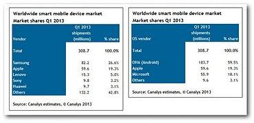 Q1 prodeje mobilních zařízení
