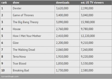 Nejstahovanější TV seriály