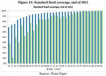 Česko je, co do pokrytí základním fixním broadbandem (fixní + fixně bezdrátový) nad průměrem EU.