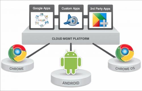 Google Cloud Platforma