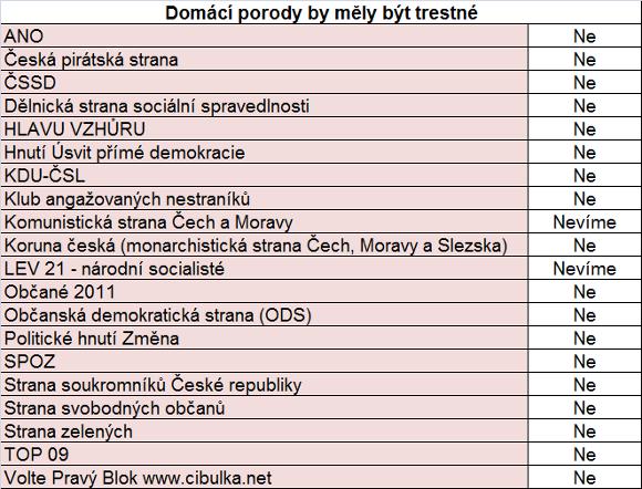 Neopověděly tyto strany: Aktiv nezávislých občanů, Romská demokratická strana a Suverenita – strana zdravého rozumu