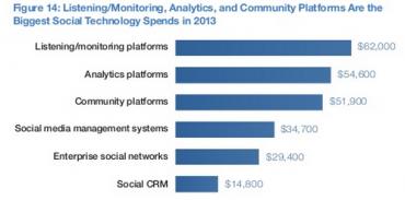 Útraty za platformy pro sociální média v roce 2013