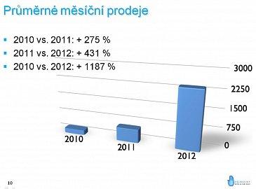 Průměrné měsíční prodeje e-knih na Palmknihy.cz
