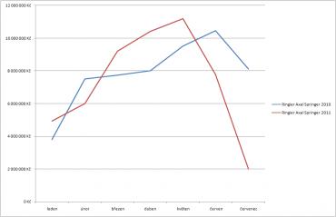 Vydavatelství Ringier Axel Springer CZ zaznamenalo podle výsledků AdMonitoringu prudký meziměsíční pokles prodeje reklamy. Graf porovnává vývoj příjmů z reklamy v ceníkových cenách v období od ledna do července v letošním a loňském roce.