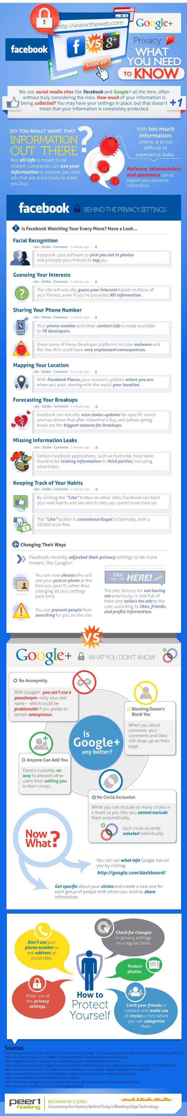 Ochrana soukromí: Facebook versus Google Plus