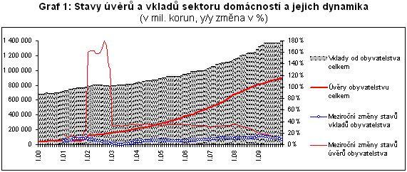 graf_vyvoj_uveru