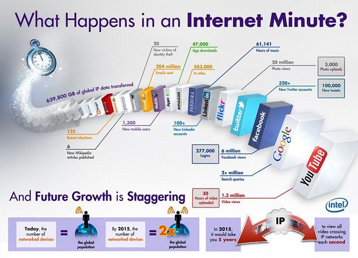 Infografika Intel: minuta na internetu