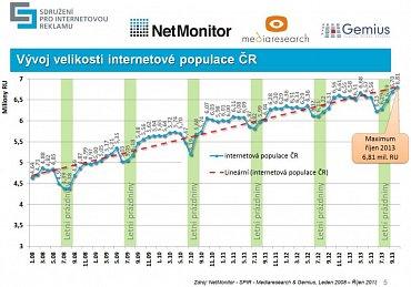 Počet uživatelů Internetu v Česku má dlouhodobě rostoucí tendenci. Podle měření NetMonitoru se k Internet v říjnu připojilo 6,81 milionů reálných uživatelů. Z grafu je patrný tradiční sezónní pokles, ke kterému dochází vždy v červnu, červenci a srpnu.