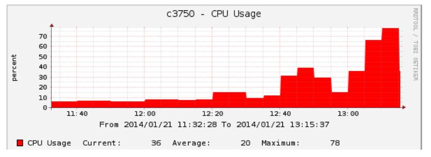 Vytížení CPU při aktivování FHS