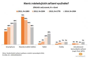Smartphony a tablety rostou, klasické telefony jdou dolů a čtečky? Stagnují. .... říká Mediaresearch