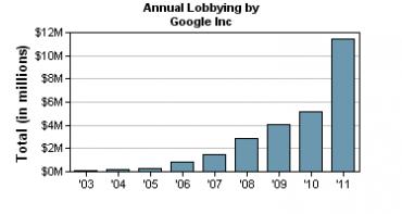 Výdaje společnosti Google na lobbing (1998 - 2011, v milionech dolarů).