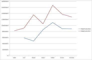 Vydavatelství Mladá Fronta díky akvizicím zaznamenalo podle výsledků AdMonitoringu nezanedbatelný meziroční nárůst prodeje reklamy. Graf porovnává vývoj příjmů z reklamy v ceníkových cenách v období od ledna do července v letošním a loňském roce.