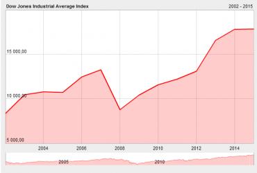 Vývoj hlavního burzovního indexu Dow Jones