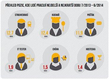 Průměrná délka zaměstnance na pracovní pozici
