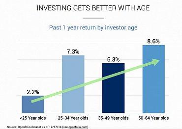 Výnosy podle věku