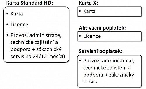 Rozdíl mezi kartou Standard HD a Kartou X