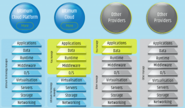 Ultimum Cloud funguje jako tradiční OpenStack distribuce a také jako IaaS cloud.