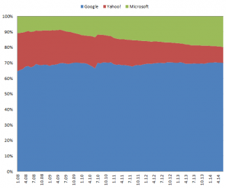 Yahoo v USA poprvé pod 10% podíl ve vyhledávání (Zdroj:comScore). Zbylých pár procent je rozděleno mezi Ask.com a AOL.