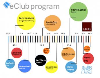 Program eClubu