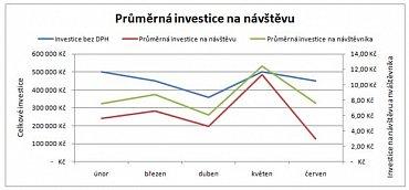 Ilustrativní ukázka srovnání investic a průměrné investice na návštěvu.