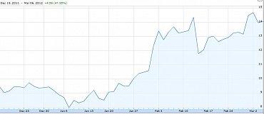 Vývoj ceny akcií společnosti Zynga.