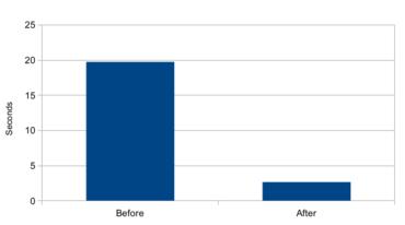 Výpis 50 000 výsledků se zkrátil z 20 sekund na 2,5 sekundy.