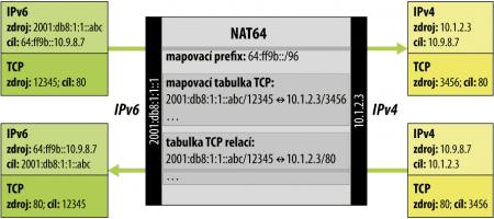 NAT64 je asymetrický. Komunikaci lze volně zahájit jen ze strany ...