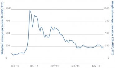 Vývoj ceny bitcoinu v amerických dolarech za poslední dva roky.