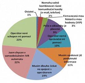 Co české spotřebitele frustruje na zákaznických službách
