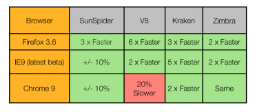 porovnání rychlosti JavaScriptu Firefox 4 beta 10