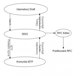 Zjednodušený obrázek procesu schvalování RFC dokumentù