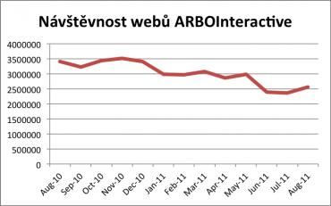 Reální uživatelé webů zastupovaných ARBOinteractive