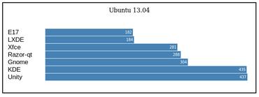 Ubuntu 13.04: grafická prostředí a využití operační paměti (v MB)