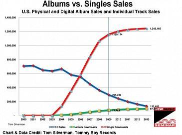 Prodej alb versus prodej singl písniček