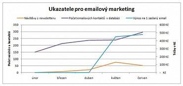 Ilustrativní ukázka vyhodnocení vývoje emailového marketingu.
