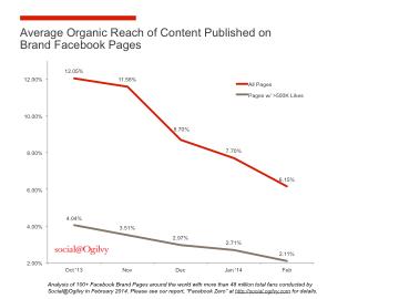 Vývoj organického dosahu Stránek na Facebooku