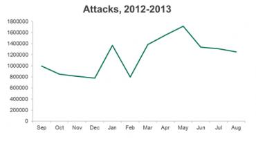 Vývoj počtu útoků na Javu.
