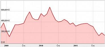 Vývoj ceny akcie CETV od listopadu 2008 do současnosti